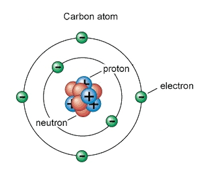 Carbon Atomic Structure Model | www.pixshark.com - Images ...