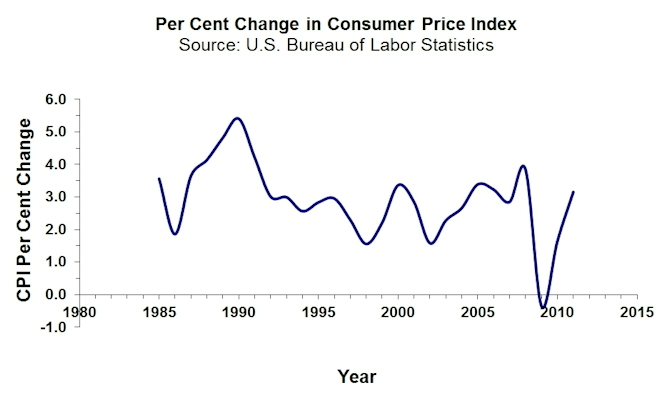 CPI Rate