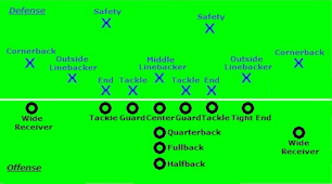 Typical player positions at start of a down