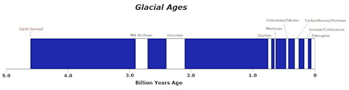 Glacial Ages - click to view a larger version