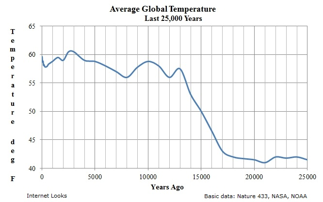 Average Global Temperature Last 25 Thousand Years In
