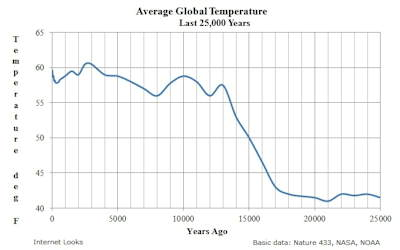 Average Global Temperature Last 25 Thousand Years