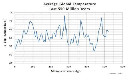 Average Global Temperature Last 550 Million Years